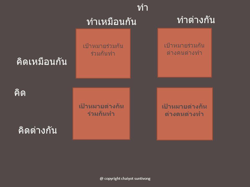 คิด ทำ คิดเหมือนกัน คิดต่างกัน ทำเหมือนกัน ทำต่างกัน @ copyright chaiyot suntivong เป้าหมายร่วมกัน ร่วมกันทำ เป้าหมายร่วมกัน ต่างคนต่างทำ เป้าหมายต่าง