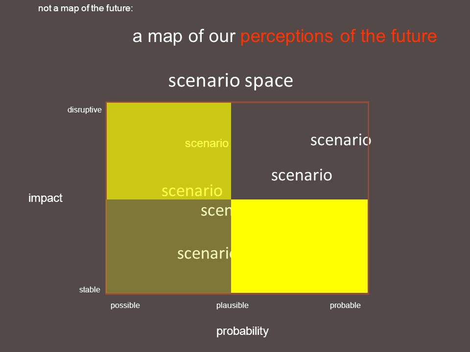 scenario space impact probability disruptive stable possibleplausibleprobable scenario not a map of the future: a map of our perceptions of the future