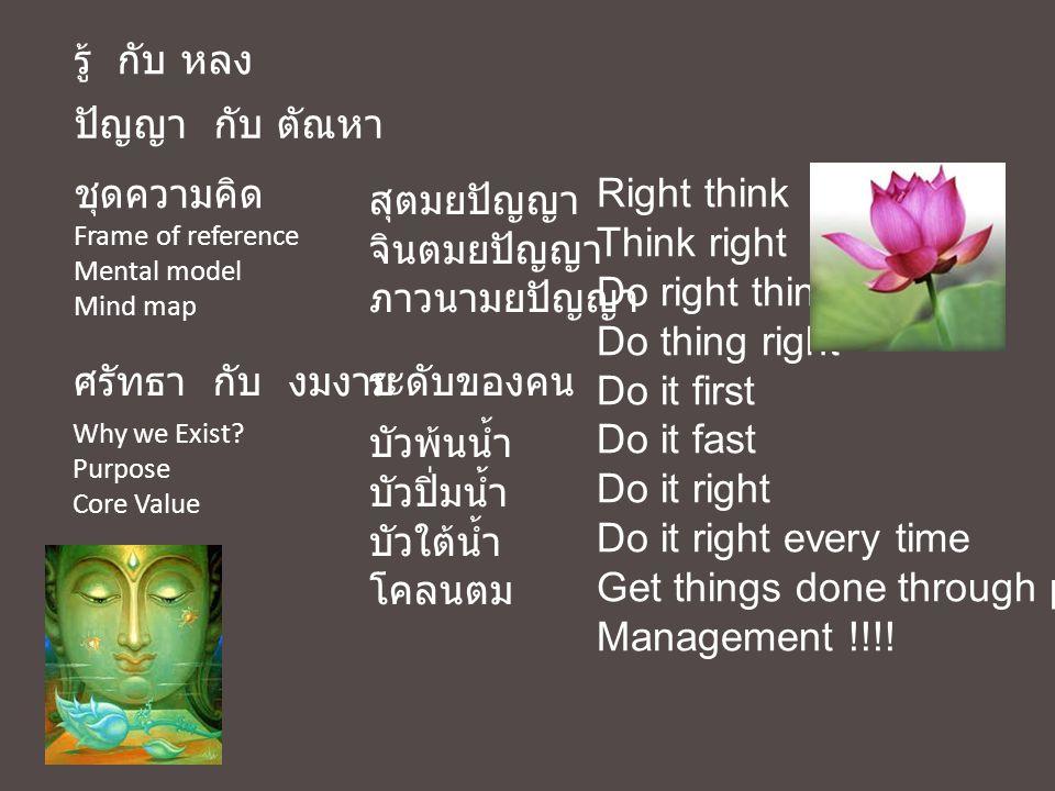 รู้ กับ หลง ชุดความคิด Frame of reference Mental model Mind map Why we Exist? Purpose Core Value ปัญญา กับ ตัณหา ศรัทธา กับ งมงายระดับของคน บัวพ้นน้ำ