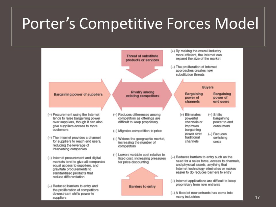 Chapter 1317 Porter's Competitive Forces Model