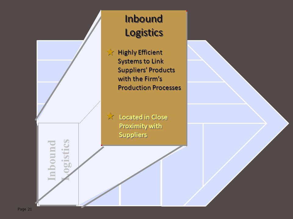 Page 21 Inbound Logistics Inbound Logistics Highly Efficient Systems to Link Suppliers' Products with the Firm's Production Processes Located in Close Proximity with Suppliers