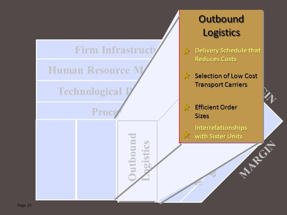 Page 23 Technological Development Human Resource Management Firm Infrastructure Procurement Outbound Logistics Marketing & Sales Service MARGIN Selection of Low Cost Transport Carriers Delivery Schedule that Reduces Costs National Scale Advertising Products Priced to Generate Sales Volume Small, Highly Trained Sales Force Effective Product Installations to Reduce Frequency and Severity of Recalls Frequent Evaluation Processes to Monitor Suppliers' Performances Efficient Order Sizes Interrelationships with Sister Units Outbound Logistics Outbound Logistics Selection of Low Cost Transport Carriers Delivery Schedule that Reduces Costs Efficient Order Sizes Interrelationships with Sister Units