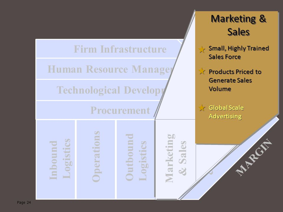 Page 24 Technological Development Human Resource Management Firm Infrastructure Procurement Inbound Logistics Operations Outbound Logistics Marketing & Sales Service MARGIN Marketing & Sales Global Scale Advertising Products Priced to Generate Sales Volume Small, Highly Trained Sales Force Marketing & Sales
