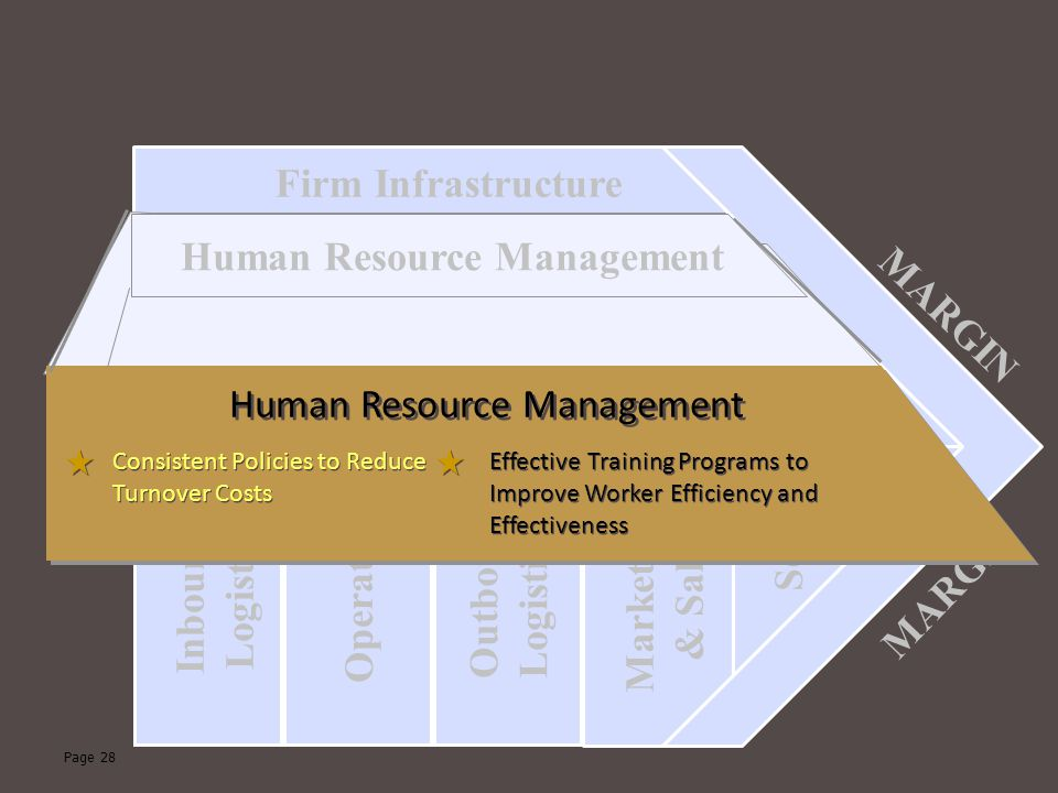 Page 28 Technological Development Human Resource Management Firm Infrastructure Procurement Inbound Logistics Operations Outbound Logistics Marketing & Sales Service MARGIN Human Resource Management Consistent Policies to Reduce Turnover Costs Effective Training Programs to Improve Worker Efficiency and Effectiveness
