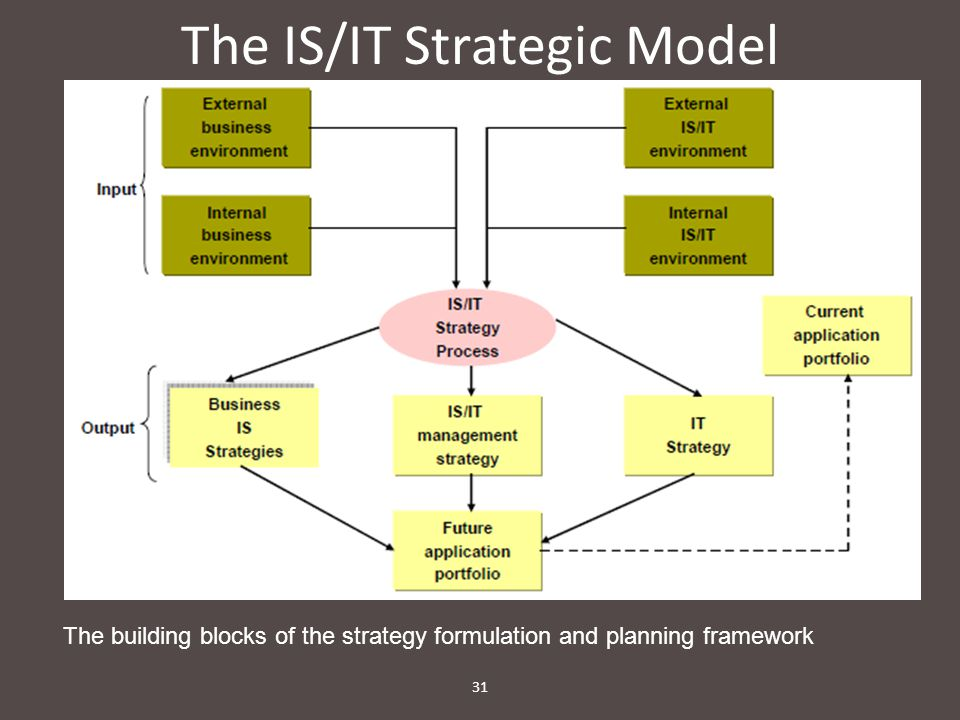 The IS/IT Strategic Model 31 The building blocks of the strategy formulation and planning framework