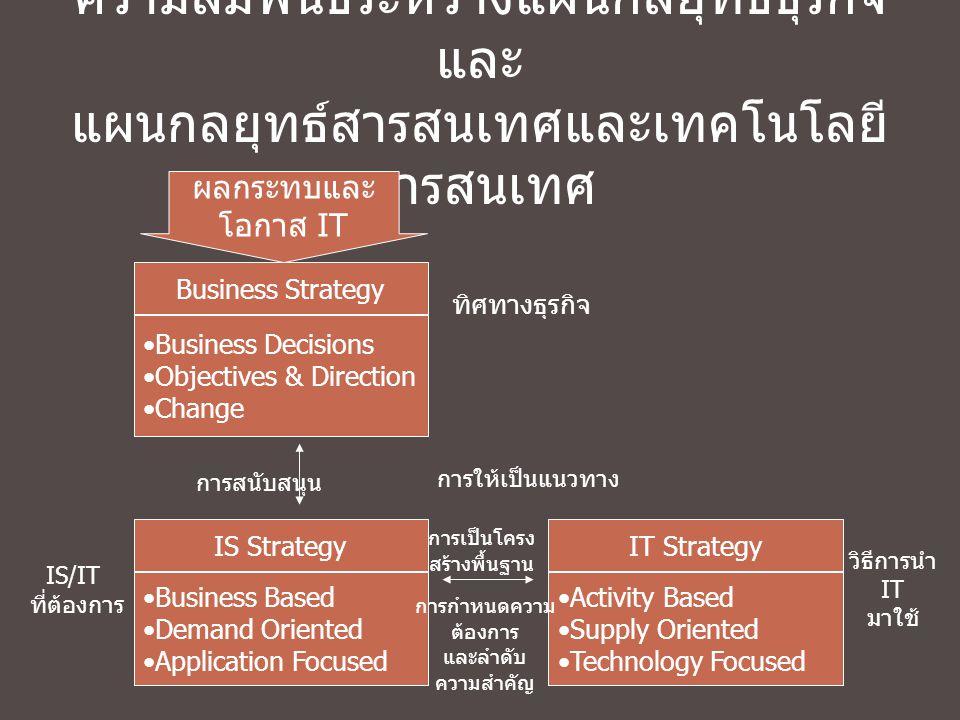 ความสัมพันธ์ระหว่างแผนกลยุทธ์ธุรกิจ และ แผนกลยุทธ์สารสนเทศและเทคโนโลยี สารสนเทศ Business Strategy Business Decisions Objectives & Direction Change ผลก