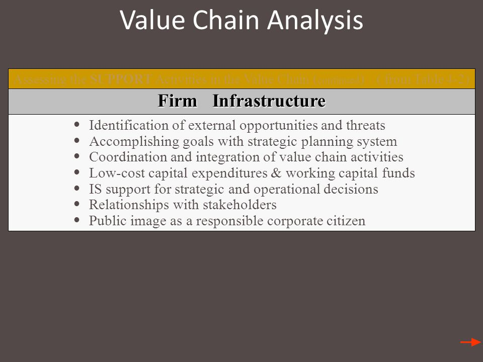 Value Chain Analysis Assessing the SUPPORT Activities in the Value Chain ( continued ) ( from Table 4-2) Firm Infrastructure Identification of external opportunities and threats Accomplishing goals with strategic planning system Coordination and integration of value chain activities Low-cost capital expenditures & working capital funds IS support for strategic and operational decisions Relationships with stakeholders Public image as a responsible corporate citizen