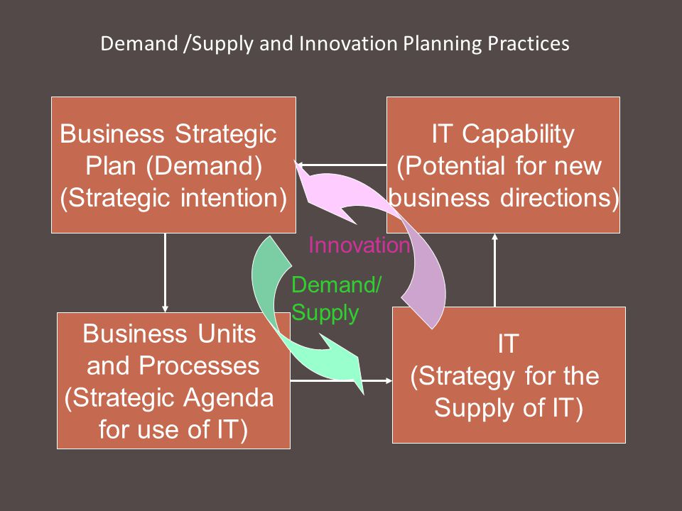 Demand /Supply and Innovation Planning Practices Business Strategic Plan (Demand) (Strategic intention) IT Capability (Potential for new business directions) IT (Strategy for the Supply of IT) Business Units and Processes (Strategic Agenda for use of IT) Innovation Demand/ Supply