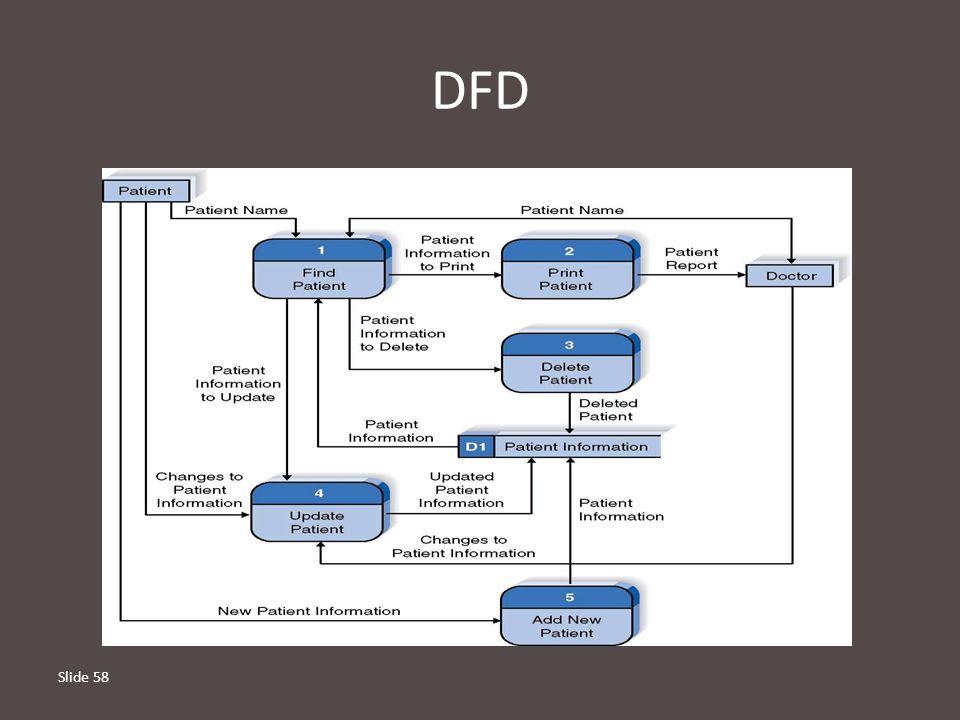 Slide 58 DFD