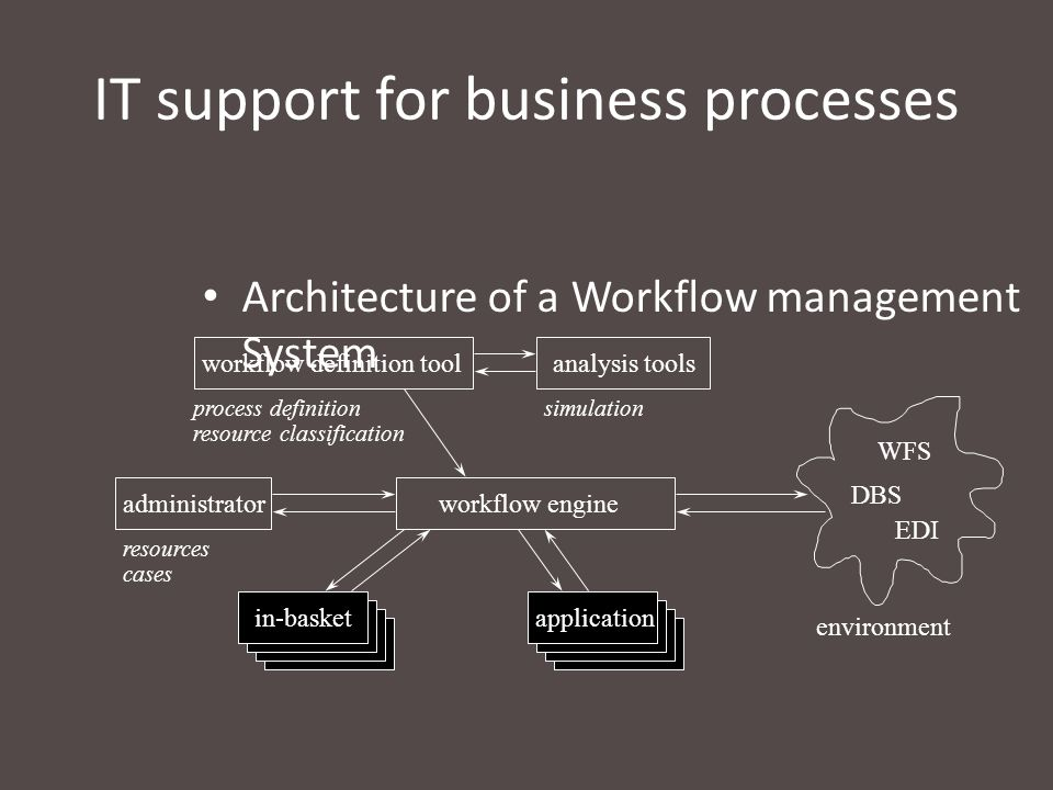IT support for business processes Architecture of a Workflow management System workflow engineadministrator workflow definition toolanalysis tools in-basket application environment WFS DBS EDI process definition resource classification simulation resources cases