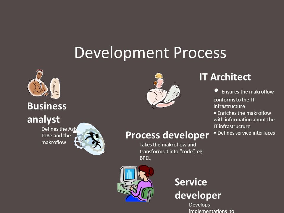 Development Process Process developer Takes the makroflow and transforms it into code , eg.