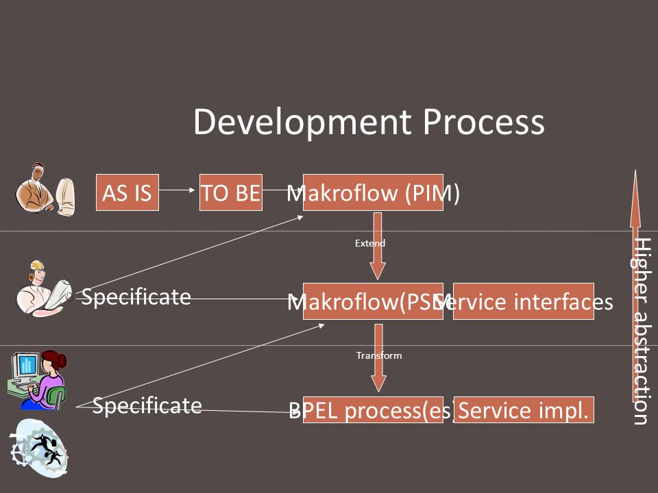 Development Process AS ISTO BE Makroflow (PIM) Makroflow(PSM) Service interfaces BPEL process(es)Service impl. Transform Extend Specificate Higher abs