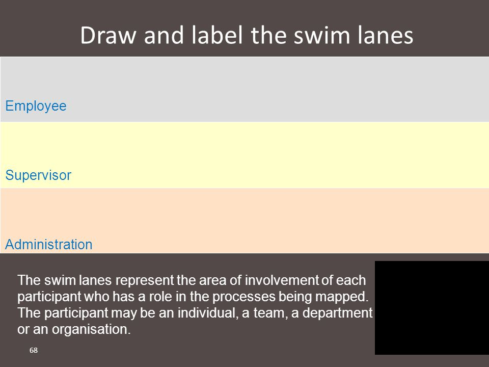 68 Draw and label the swim lanes Employee Supervisor Administration The swim lanes represent the area of involvement of each participant who has a role in the processes being mapped.