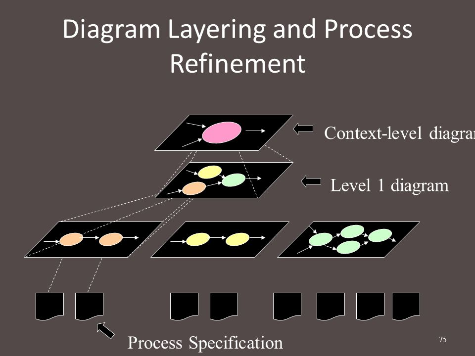 75 Diagram Layering and Process Refinement Context-level diagram Level 1 diagram Process Specification