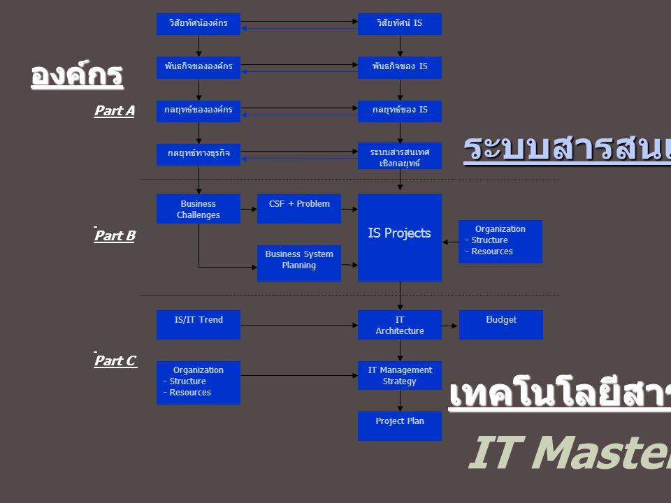 IT Master Plan องค์กร ระบบสารสนเทศ เทคโนโลยีสารสนเทศ วิสัยทัศน์องค์กร พันธกิจขององค์กร Project Plan IT Management Strategy Budget IT Architecture Busi