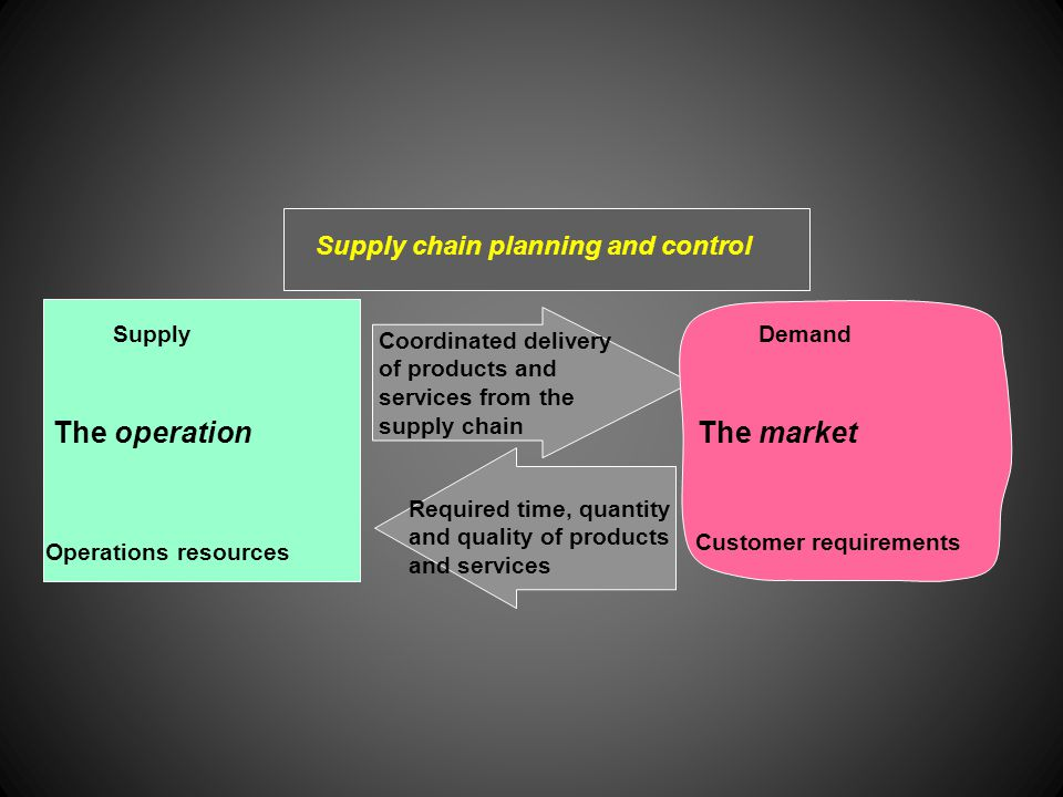 Operations resources Customer requirements DemandSupply Coordinated delivery of products and services from the supply chain The operationThe market Supply chain planning and control Required time, quantity and quality of products and services