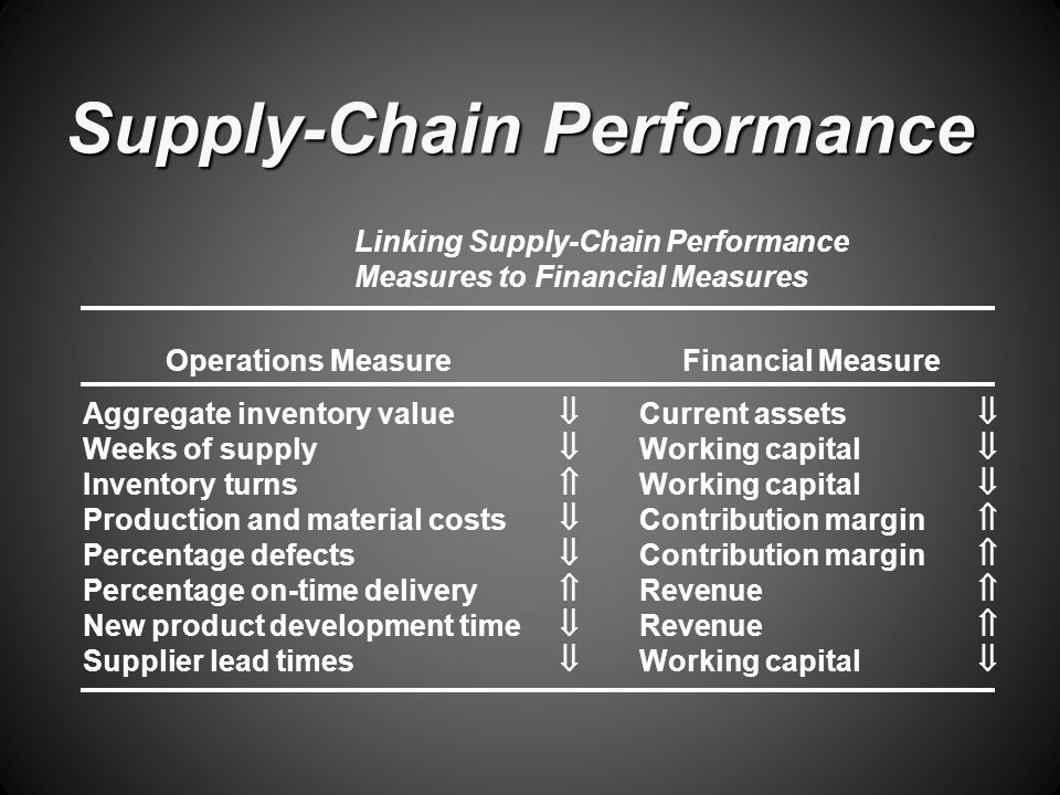 Supply-Chain Performance Operations MeasureFinancial Measure Aggregate inventory value  Current assets  Weeks of supply  Working capital  Inventory turns  Working capital  Production and material costs  Contribution margin  Percentage defects  Contribution margin  Percentage on-time delivery  Revenue  New product development time  Revenue  Supplier lead times  Working capital  Linking Supply-Chain Performance Measures to Financial Measures