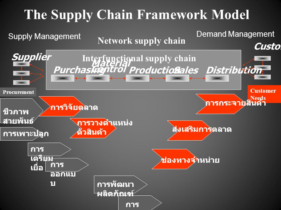 The Supply Chain Framework Model Interfunctional supply chain Network supply chain Purchasing Material Control ProductionSalesDistribution Supplier Cu