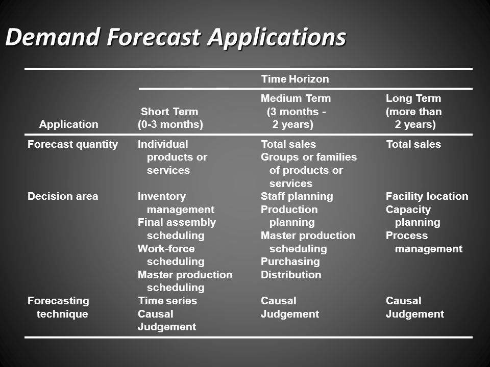Demand Forecast Applications Time Horizon Medium TermLong Term Short Term (3 months -(more than Application(0-3 months) 2 years) 2 years) Forecast quantityIndividualTotal salesTotal sales products orGroups or families servicesof products or services Decision areaInventoryStaff planningFacility location managementProductionCapacity Final assemblyplanningplanning schedulingMaster productionProcess Work-forceschedulingmanagement schedulingPurchasing Master productionDistribution scheduling ForecastingTime seriesCausalCausal techniqueCausalJudgementJudgement Judgement