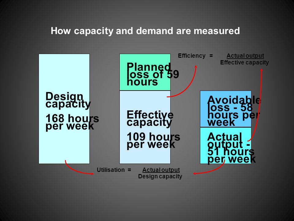 How capacity and demand are measured Design capacity 168 hours per week Effective capacity 109 hours per week Planned loss of 59 hours Actual output -