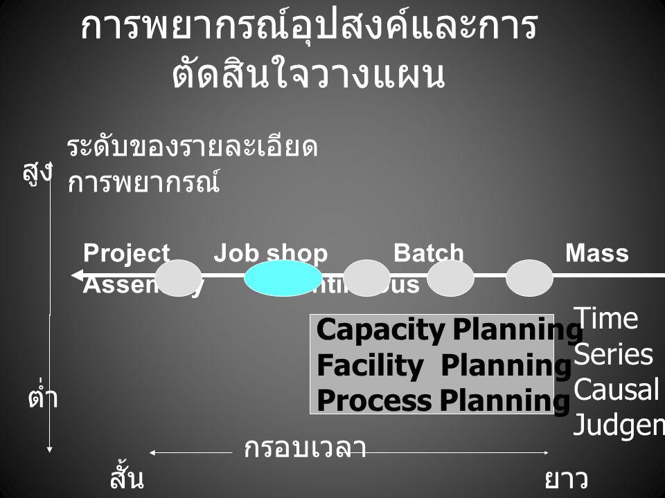 การพยากรณ์อุปสงค์และการ ตัดสินใจวางแผน Capacity Planning Facility Planning Process Planning ระดับของรายละเอียด การพยากรณ์ สูง ต่ำ สั้น กรอบเวลา ยาว Ti