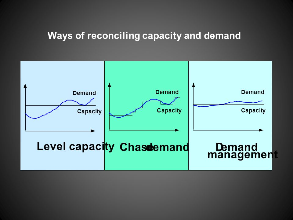 Ways of reconciling capacity and demand Level capacity Capacity Demand Chase demand Demand Capacity Demand management Demand Capacity