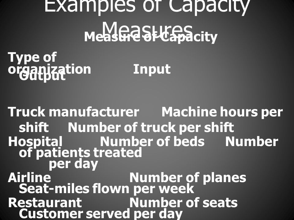 Examples of Capacity Measures Measure of Capacity Type of organization Input Output Truck manufacturer Machine hours per shift Number of truck per shift Hospital Number of beds Number of patients treated per day Airline Number of planes Seat-miles flown per week Restaurant Number of seats Customer served per day Retailer Size of display areas Number of customers per week Theater Number of seats Number of customers per week