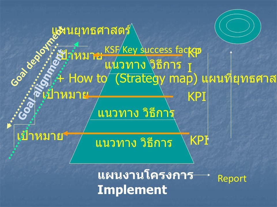 แผนยุทธศาสตร์ เป้าหมาย + How to (Strategy map) แผนที่ยุทธศาสตร์ KP I Report แผนงานโครงการ Implement KSF Key success factor แนวทาง วิธีการ Goal alignme