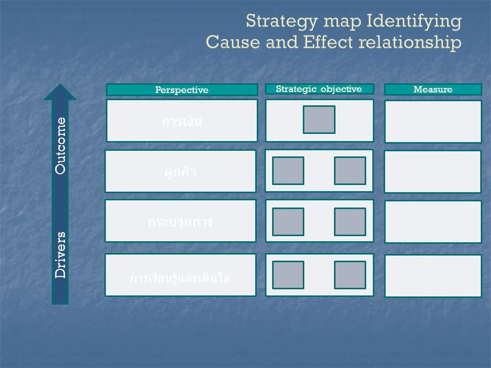 การเงิน การเรียนรู้และเติบโต กระบวนการ ลูกค้า Perspective Strategic objective Measure Drivers Outcome