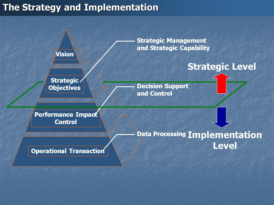 Vision Strategic Objectives Performance Impact Control Operational Transaction Strategic Management and Strategic Capability Decision Support and Cont