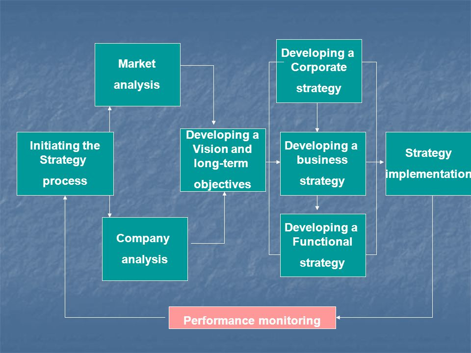 Initiating the Strategy process Market analysis Company analysis Developing a Vision and long-term objectives Developing a Corporate strategy Developi