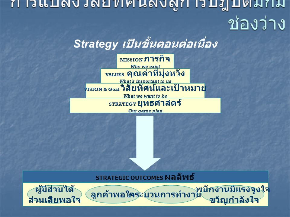 Strategy เป็นขั้นตอนต่อเนื่อง MISSION ภารกิจ Why we exist VALUES คุณค่าที่มุ่งหวัง What's important to us VISION & Goal วิสัยทัศน์และเป้าหมาย What we