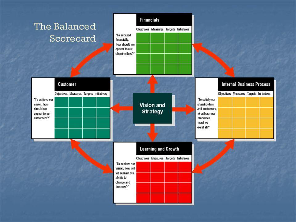 แผนยุทธศาสตร์ เป้าหมาย + How to (Strategy map) แผนที่ยุทธศาสตร์ KP I Report แผนงานโครงการ Implement KSF Key success factor แนวทาง วิธีการ Goal alignment Goal deployment
