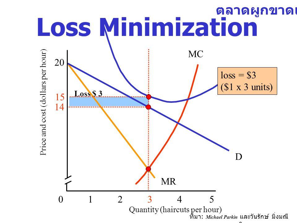ที่มา : Michael Parkin และวันรักษ์ มิ่งมณี นาคิน Loss $ 3 MC MR Loss Minimization 012 34 5 15 14 20 Quantity (haircuts per hour) Price and cost (dolla