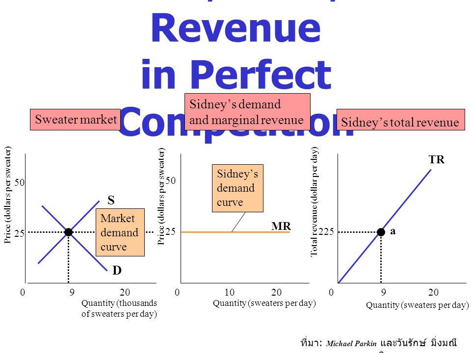 ที่มา : Michael Parkin และวันรักษ์ มิ่งมณี นาคิน TR D S Demand, Price, and Revenue in Perfect Competition Quantity (thousands of sweaters per day) Qua