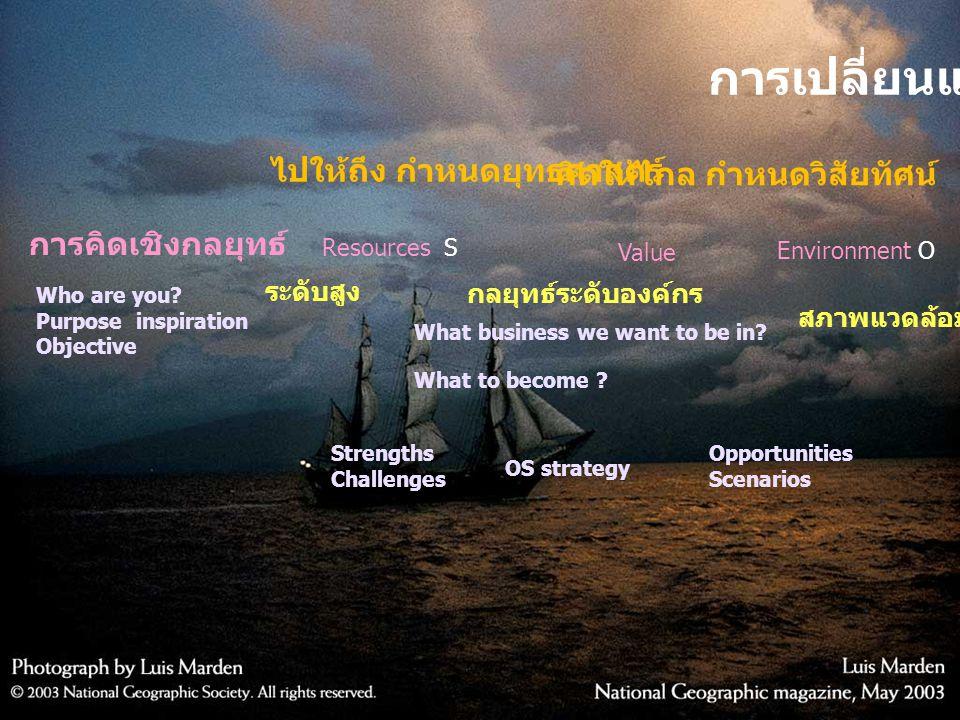 ระดับสูง กลยุทธ์ระดับองค์กร สภาพแวดล้อมทั่วไป การเปลี่ยนแปลง คิดให้ไกล กำหนดวิสัยทัศน์ ไปให้ถึง กำหนดยุทธศาสตร์ การคิดเชิงกลยุทธ์ Who are you? Purpose