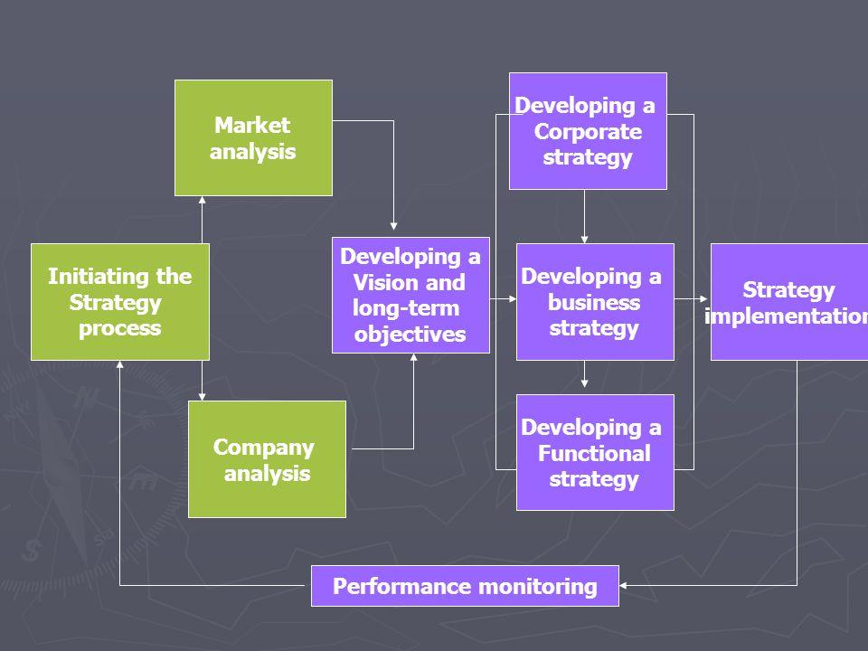 หัวข้อที่เรียนไปแล้ว ► ► PESTLE analysis รู้เขา ► ► Scenario planning สร้างภาพอนาคต ► ► Internal analysis รู้เรา ► ► Business Ideas (Strategic Thinking) ► ► OS strategy