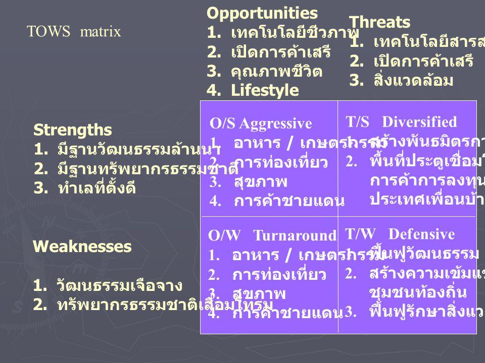 TOWS matrix Opportunities 1. เทคโนโลยีชีวภาพ 2. เปิดการค้าเสรี 3. คุณภาพชีวิต 4.Lifestyle Threats 1. เทคโนโลยีสารสนเทศ 2. เปิดการค้าเสรี 3. สิ่งแวดล้อ