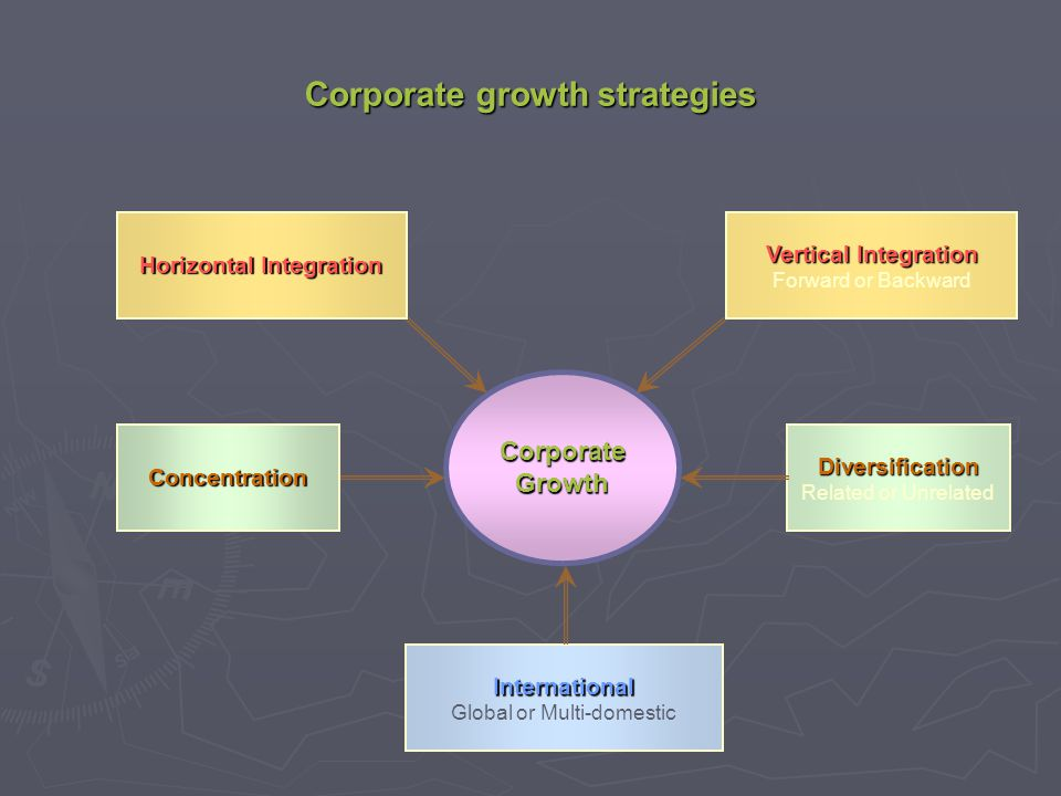 Corporate growth strategies Vertical Integration Forward or Backward International Global or Multi-domestic Horizontal Integration Diversification Rel