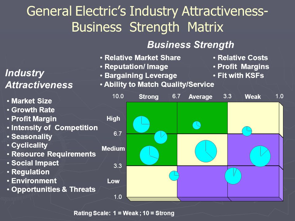 General Electric's Industry Attractiveness- Business Strength Matrix Low High Medium AverageStrongWeak Market Size Growth Rate Profit Margin Intensity