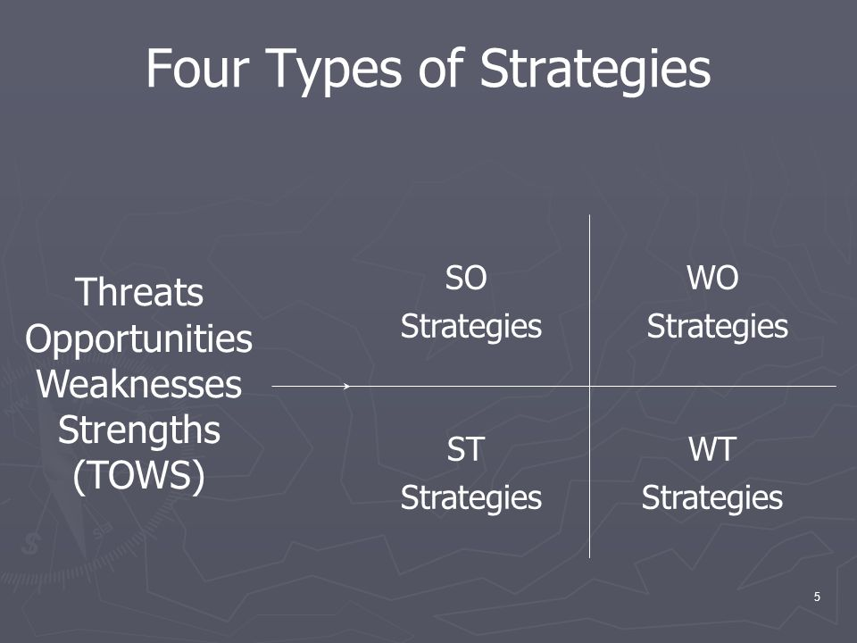5 Four Types of Strategies WT Strategies ST Strategies WO Strategies SO Strategies Threats Opportunities Weaknesses Strengths (TOWS)