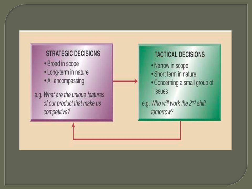เรื่องที่ต้องตัดสินใจขอบเขตเนื้อหาวิชานี้ 1. Service and Product design 2. Quality 3. Process and Capacity design 4. Location 5. Layout design 6. Huma