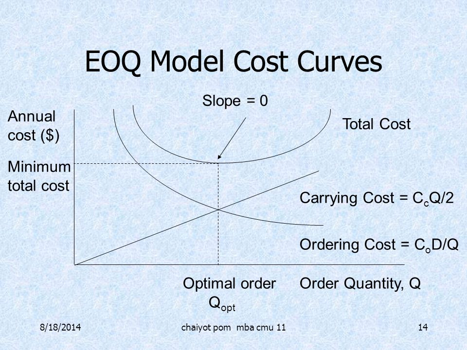 8/18/2014chaiyot pom mba cmu 1114 EOQ Model Cost Curves Slope = 0 Total Cost Ordering Cost = C o D/Q Order Quantity, Q Annual cost ($) Minimum total c