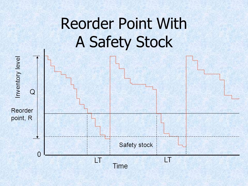 Reorder Point With A Safety Stock Reorder point, R Q 0 Inventory level LT Time Safety stock