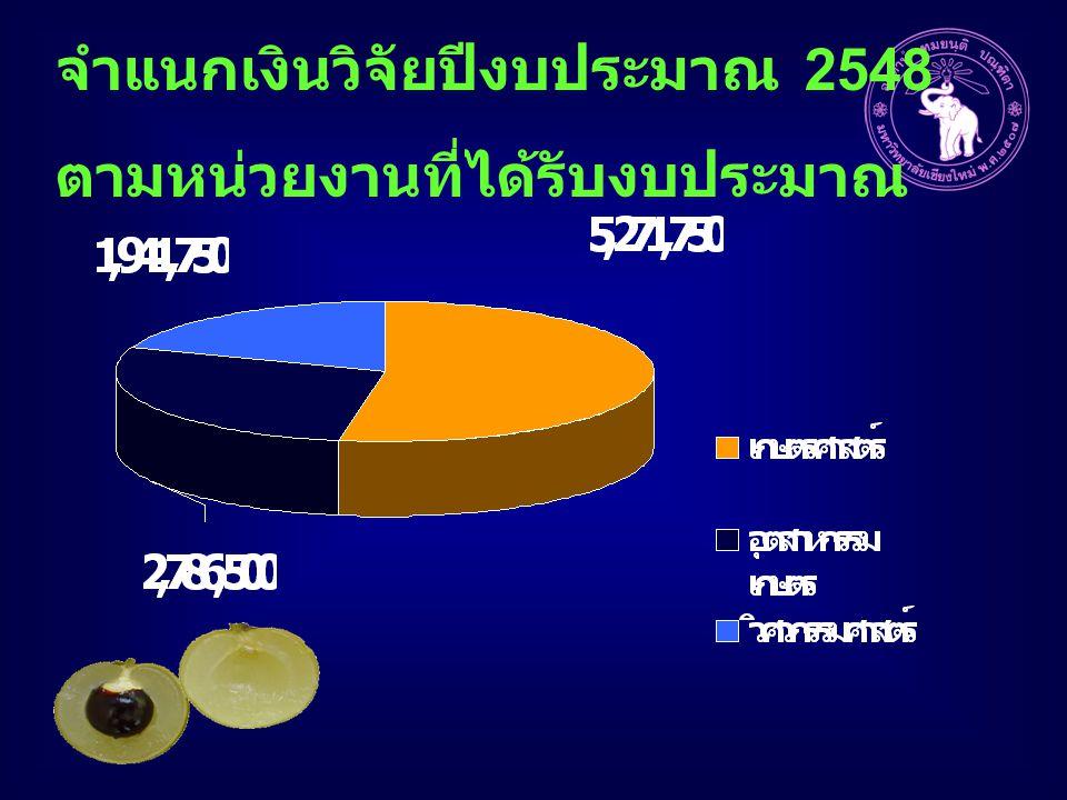 จำแนกเงินวิจัยปีงบประมาณ 2548 ตามหน่วยงานที่ได้รับงบประมาณ