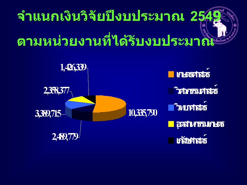 จำแนกเงินวิจัยปีงบประมาณ 2549 ตามหน่วยงานที่ได้รับงบประมาณ