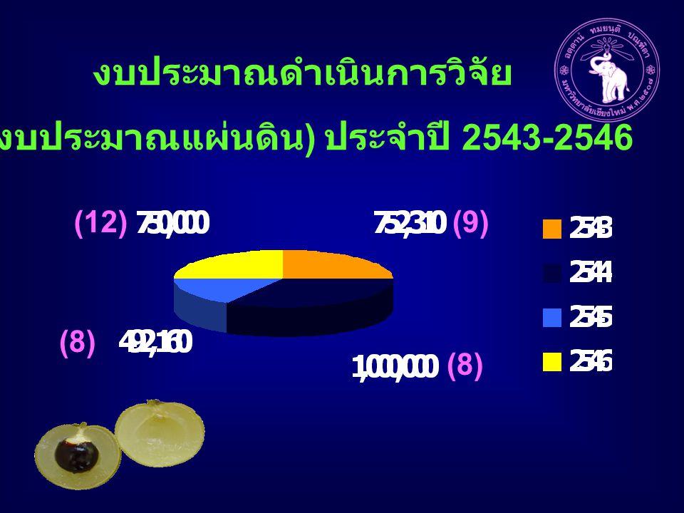 งบประมาณดำเนินการวิจัย ( งบประมาณแผ่นดิน ) ประจำปี 2543-2546 (9)(12) (8)