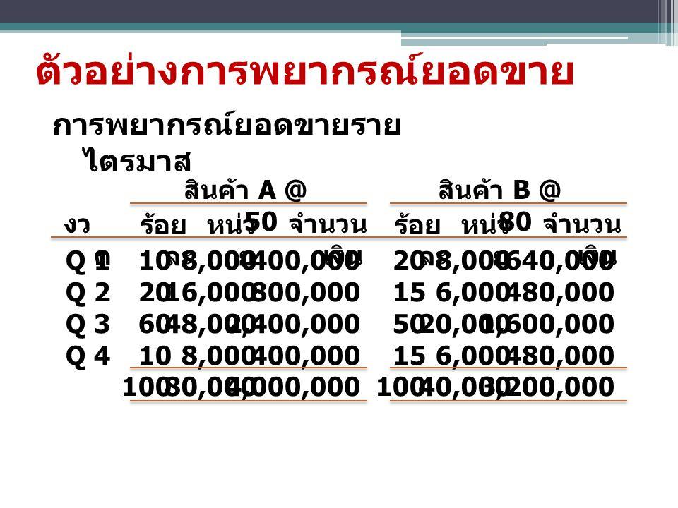 ตัวอย่างการพยากรณ์ยอดขาย การพยากรณ์ยอดขายราย ไตรมาส Q 1 Q 2 Q 3 Q 4 10 20 60 10 100 8,000 16,000 48,000 8,000 80,000 400,000 800,000 2,400,000 400,000 4,000,000 20 15 50 15 100 8,000 6,000 20,000 6,000 40,000 640,000 480,000 1,600,000 480,000 3,200,000 งว ด ร้อย ละ หน่ว ย จำนวน เงิน ร้อย ละ หน่ว ย จำนวน เงิน สินค้า A @ 50 สินค้า B @ 80