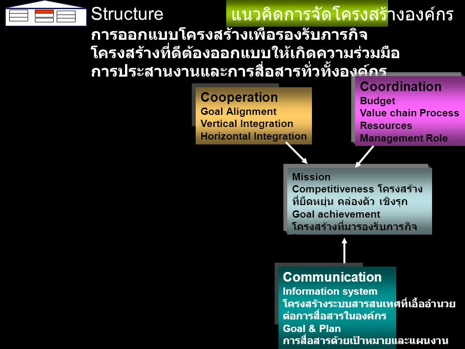 Management Mechanism กลไกการ บริหารจัดการ ใช้การกำหนด เป้าหมายร่วม และแปลงลง เป็นขั้นบันได กรรมการด้าน ต่างๆเข้ามา ร่วมมือ ประสาน และสื่อสารให้ งานบรรลุ เป้าหมายที่ กำหนดไว้ Mission Competitiveness Goal achievement Goal setting and cascading Cooperation Goal Alignment Vertical chain Integration Horizontal chain Integration Decentralization Networking Coordination Budget Value chain Process Resources Management Role Authority & Role Budgeting Horizontal Linkage Vertical Linkage Communication Information system Goal & Plan Information system Scorecard กลไกการบริหาร