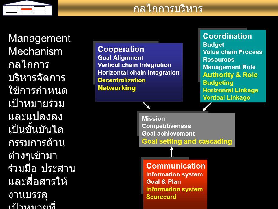 Management Mechanism กลไกการ บริหารจัดการ ใช้การกำหนด เป้าหมายร่วม และแปลงลง เป็นขั้นบันได กรรมการด้าน ต่างๆเข้ามา ร่วมมือ ประสาน และสื่อสารให้ งานบรร